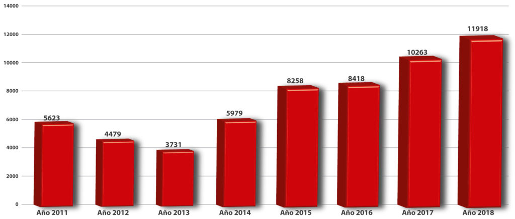 INCIDENTES-2011-AL-2018-GRAFICAS-1-EDITABLE